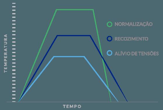 Alívio de Tensão, Normalização, Recozimento