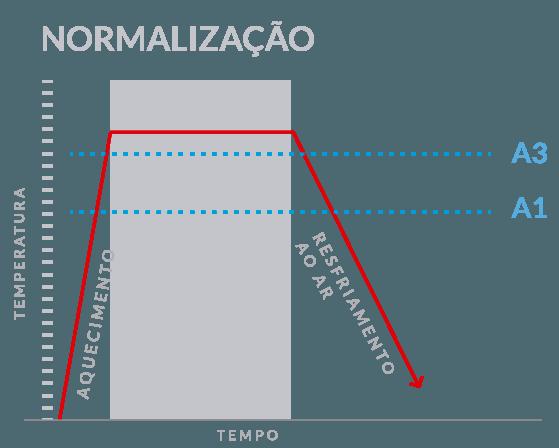 normalizacao
