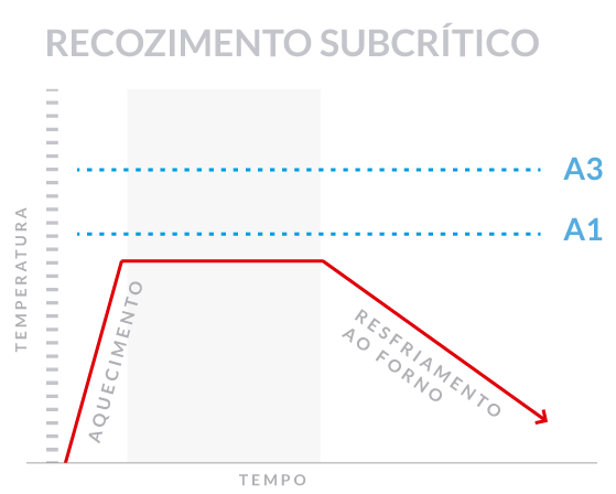 recozimento-subcritico