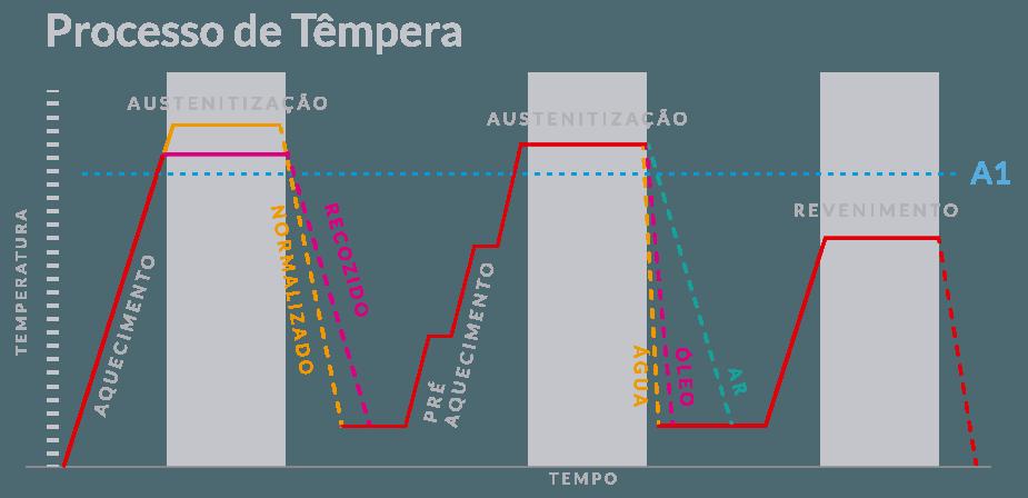 Tempera e Revenimento