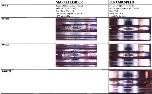 teste de comparação em giros, rolamento de aço, marca líder e de cerâmica